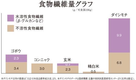 ダイチモチ食物繊維量グラフ